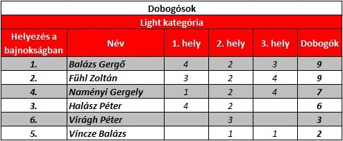 Light_dobogok
