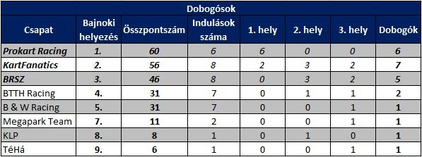 OAGB_endu_dobogok